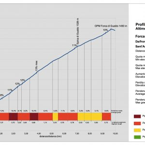 altimetria-salita-forca-di-gualdo-castelsantangelo