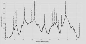 borghi-fermani-gravel-profilo-altimetrico