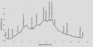 profilo altimetria macereto