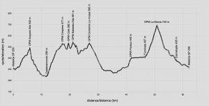 matelica-profilo-altimetrico