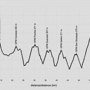 menocchia-gravel-profilo-altimetrico