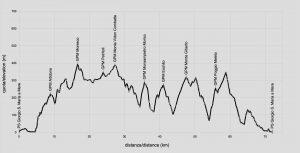 profilo altimetrico Borghi fermani versione gravel