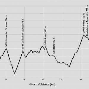profilo-altimetrico-alto-tenna