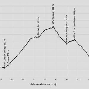 profilo-altimetrico-fargno-dove-osano-le-gravel