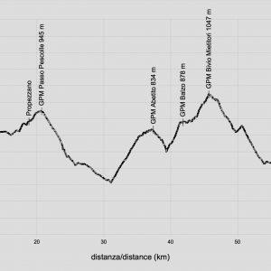 profilo-altimetrico-montegallo