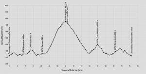 profilo altimetrico piani di ragnolo garulla