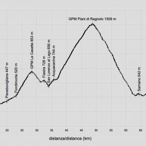 profilo-altimetrico-prati-del-ragnolo