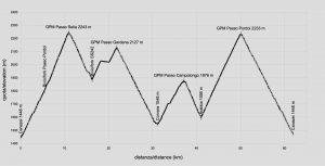 profilo-altimetrico-sellaronda