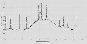 profilo altimetrico sibilla
