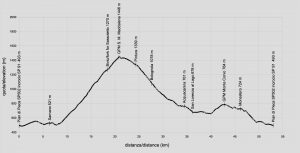 sassotetto-profilo-altimetrico