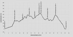 val-tesino-profilo-altimetrico